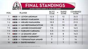 Final-Combined-StandingsSL