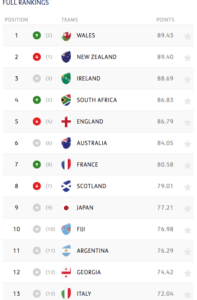 Classifica Mondiale 2019